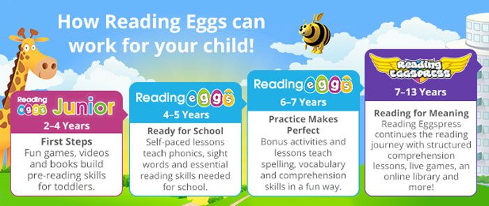 Reading Eggs Levels Stages